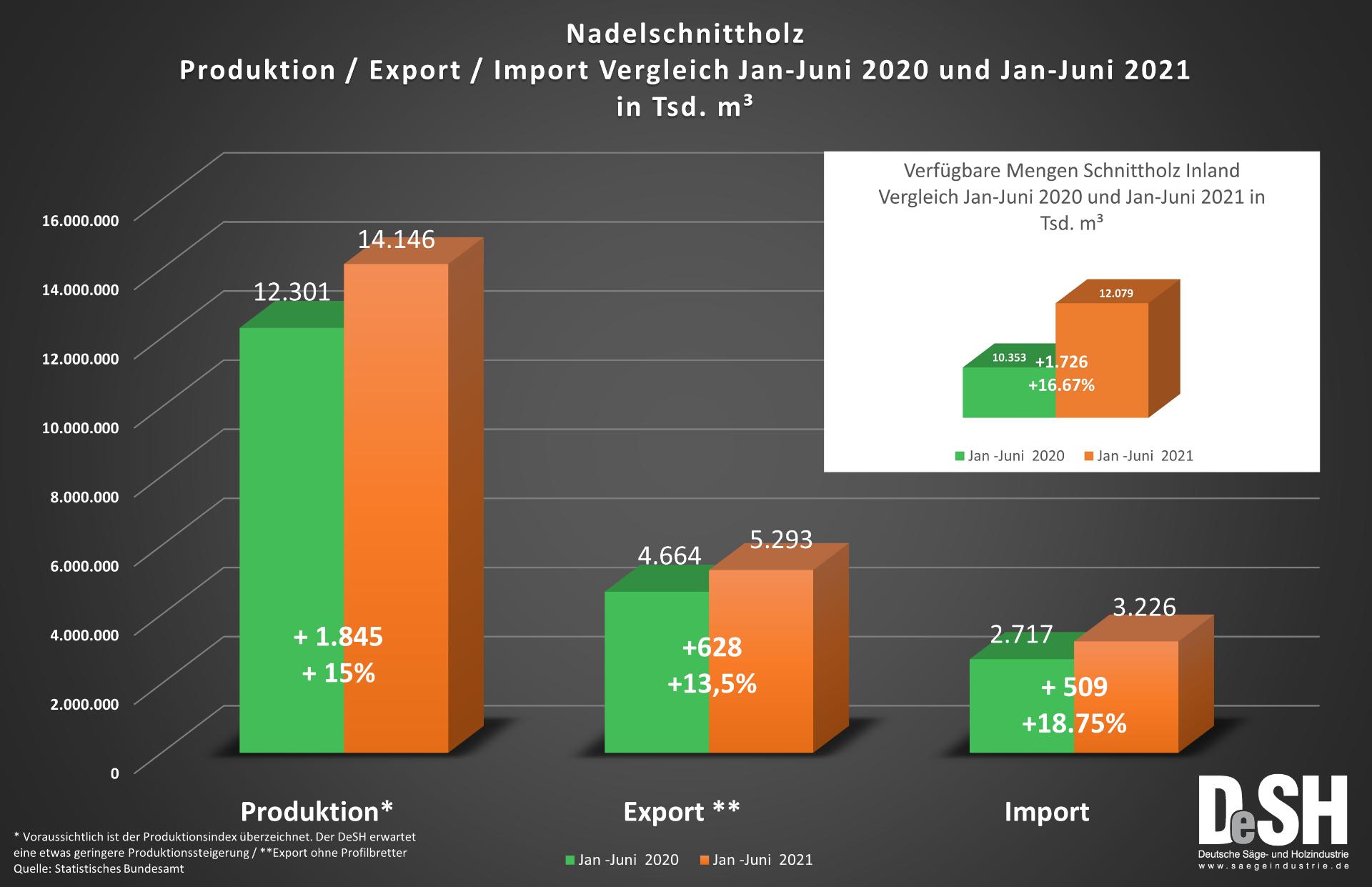Nadelschnittholzproduktion Vergleich Jan-Juni 2020 und 2021.png